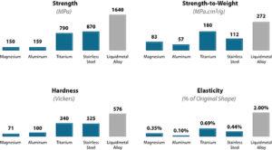 Caratteristiche meccaniche (resistenza, rapporto resistenza/peso, durezza e elasticità) delle leghe Liquidmetal in confronto con magnesio, alluminio, acciaio inossidabili.