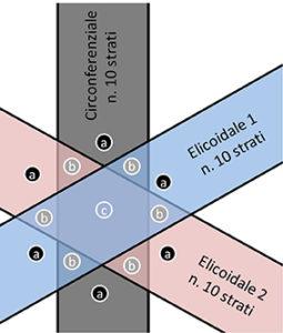 Figura 2. Zone a differente spessore nella struttura isogrid.