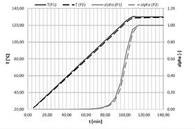 Figura 7. Andamento della temperatura e del grado di polimerizzazione nei punti P1 e P2 di Figura 8.