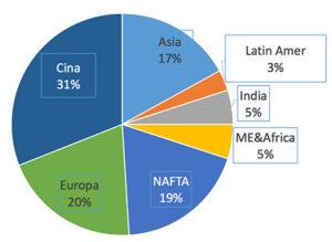 Ripartizione della domanda di compounding nel mondo (circa 40 milioni di tonnellate/anno). Fonte TMP.