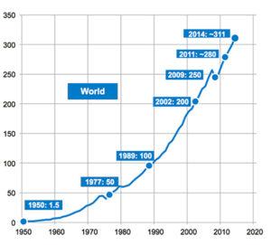 Milioni di tonnellate di plastiche in produzione nel settantennio 1950 – 2020 (fonte Plastic Europe).