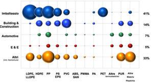 Domanda di materie plastica in Italia per tipologia nel 2014 (sul totale di 6,7 milioni di tonnellate, fonte Plastic Europe).